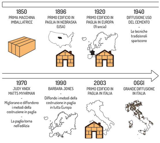 storia delle case in paglia