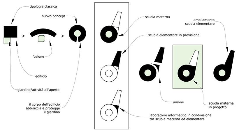 Concept archiettonico della scuola di paglia